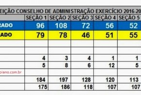 COMPLEM: Resultado final das eleições para Conselho de Administração e Conselho Fiscal. Veja urna a urna: